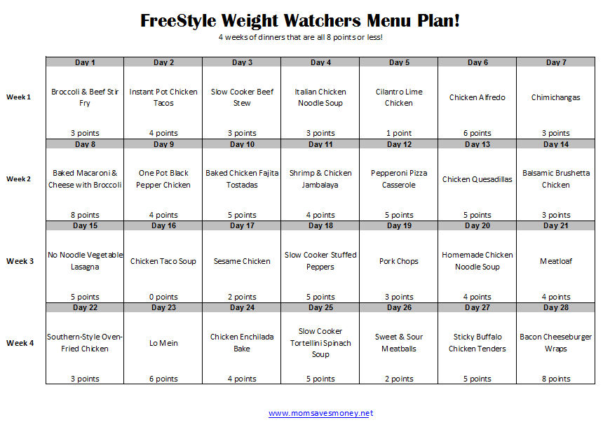 photo relating to Weight Watchers Printable Coupons identify Upon Fat Watchers? Test this 4-7 days Menu System! - Mother Will save Economic
